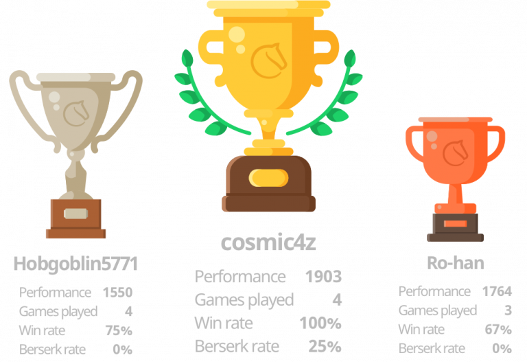 Read more about the article Lichess Tournament #2